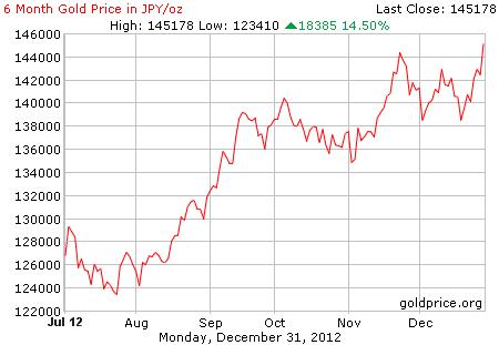 Nilai yen terhadap emas turun hampir 15% selama Juli-Desember 2012