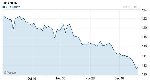 Nilai yen terhadap rupiah turun hampir 10% selama Oktober-Desember 2012