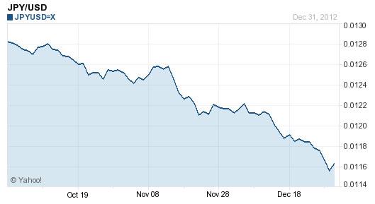 Menurunnya nilai yen terhadap USD selama Oktober-Desember 2012