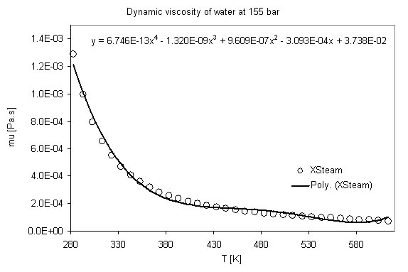 Dynamic viscosity of water as a function of temperature at pressure of 155 bar