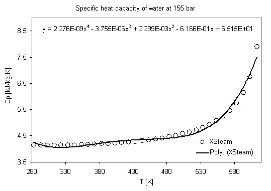Specific heat capacity of water as a function of temperature at pressure of 155 bar